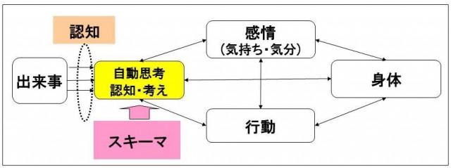 認知基本モデル